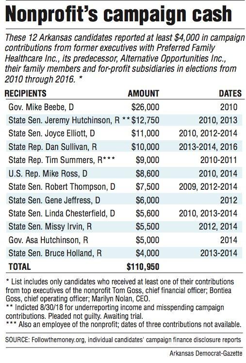 Nonprofit's campaign cash