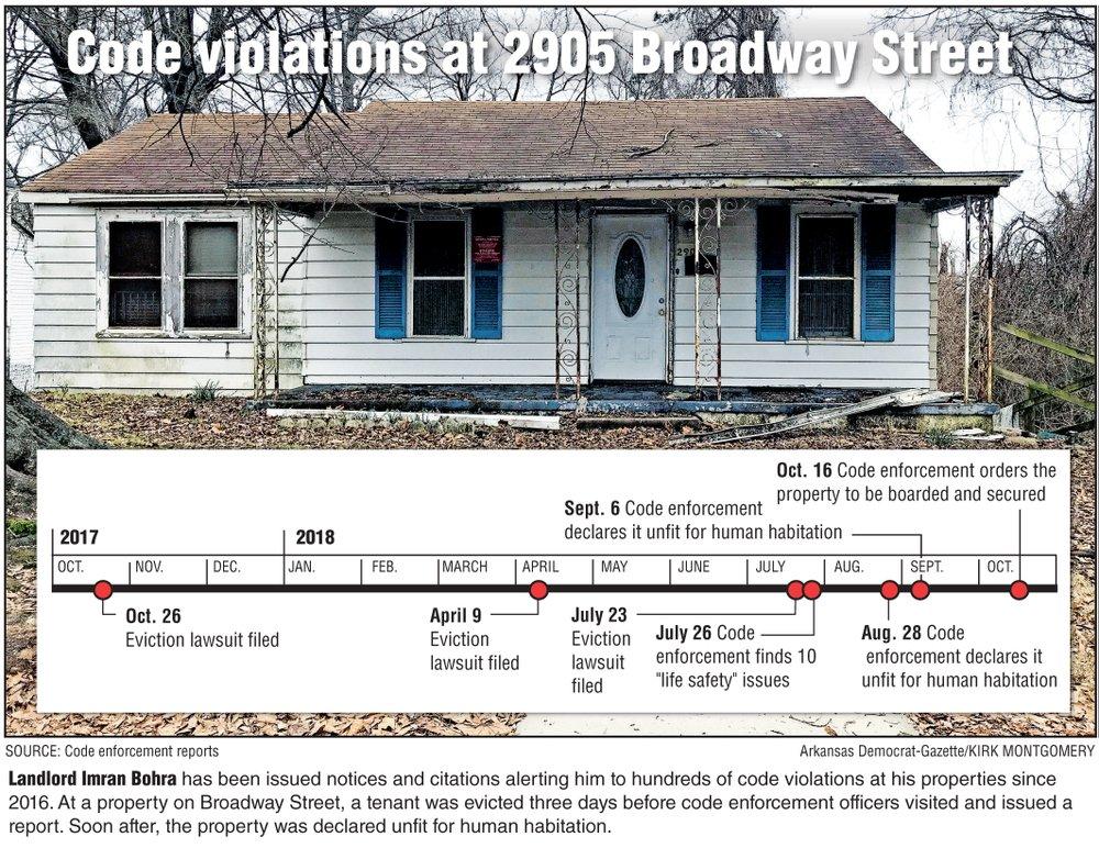 2905 Broadway Street code violation timeline.