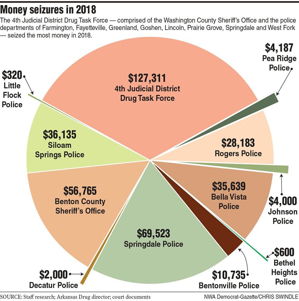 Money seizures in 2018