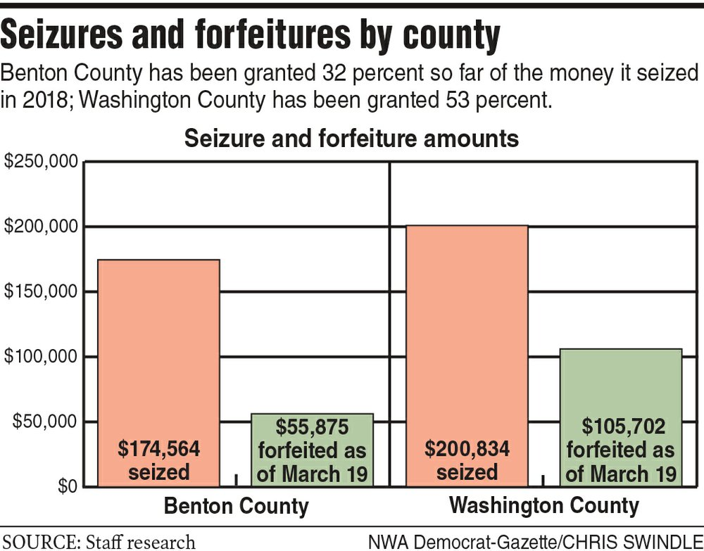 Seizures and forfeitures by county