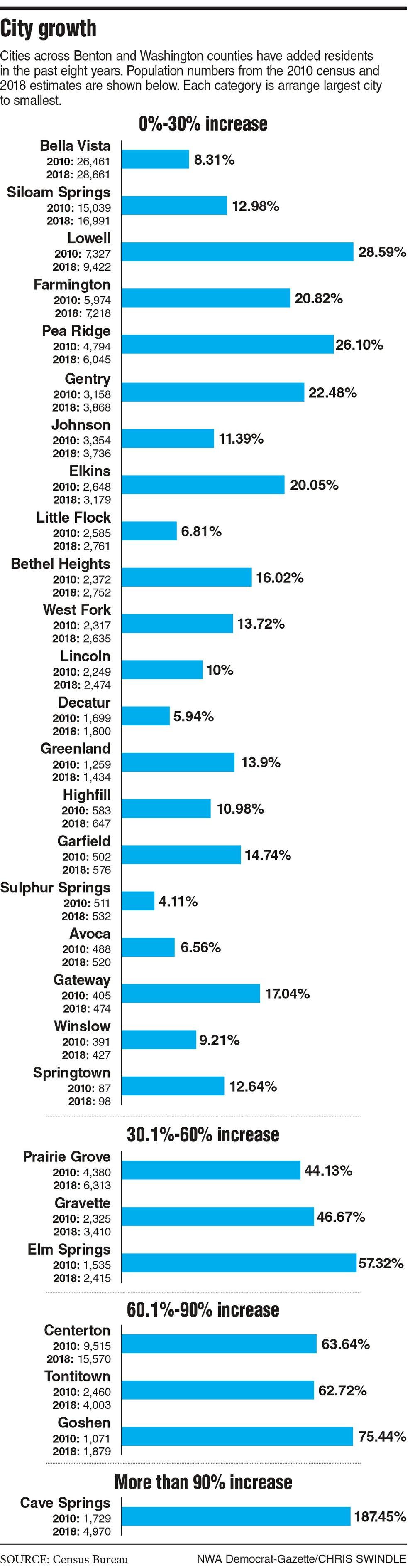 City growth in Benton and Washington counties