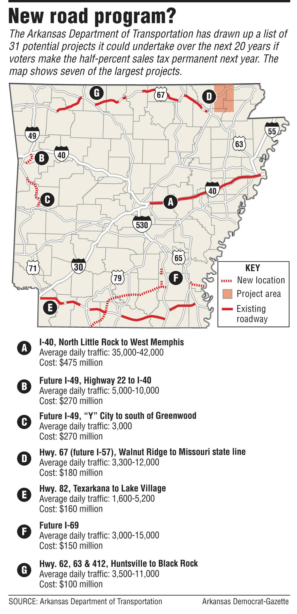 A map showing potential projects for the Arkansas Department of Transportation.
