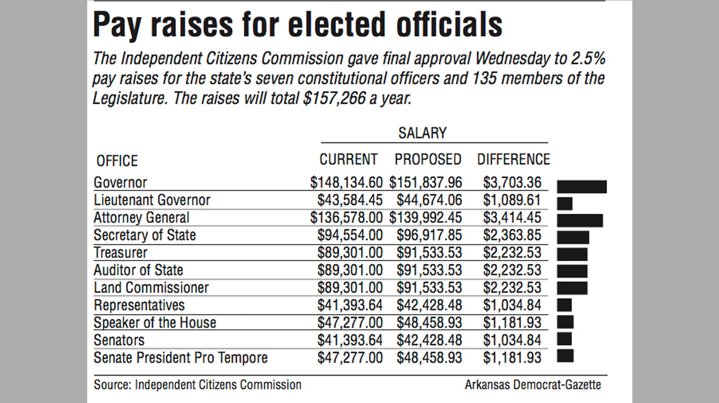 Pay raise set for elected officials in Arkansas