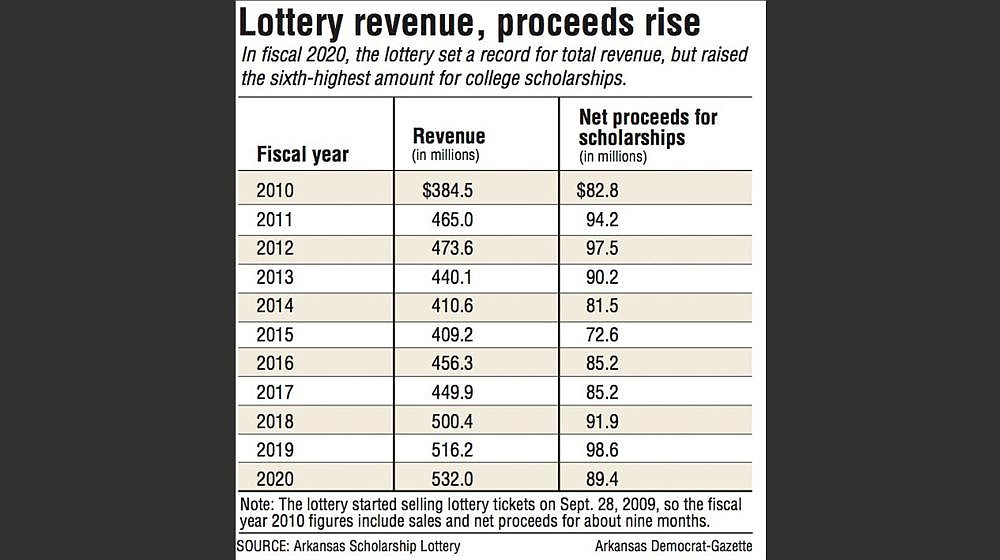 Lottery revenue, proceeds rise
