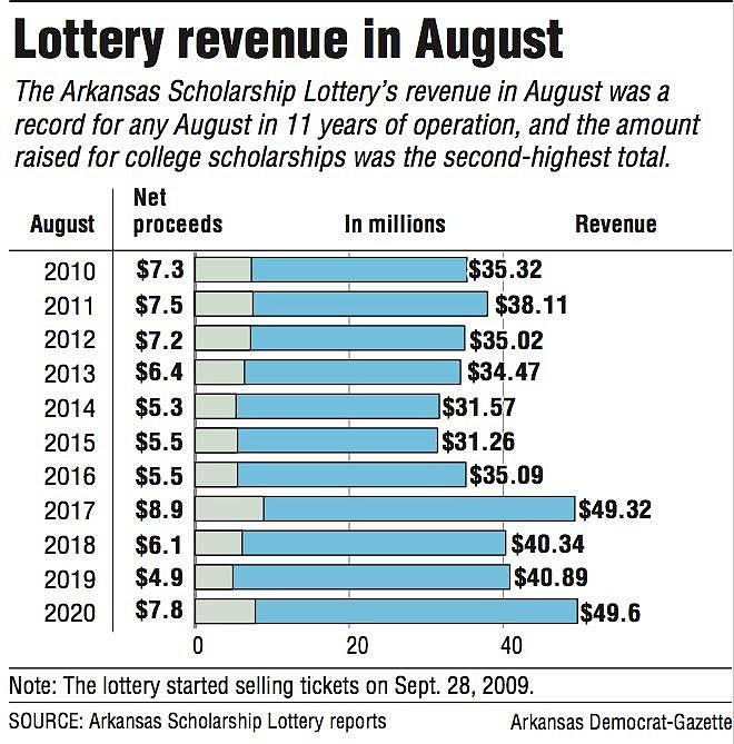 Pendapatan lotere di bulan Agustus
