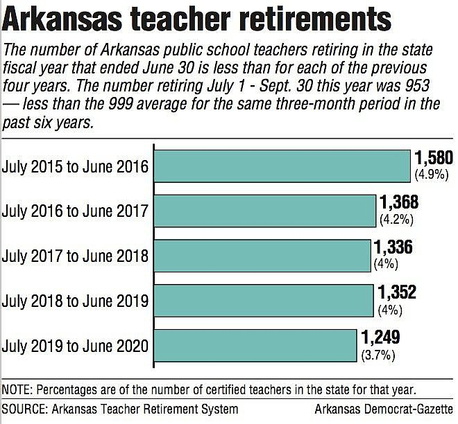 Arkansas teacher retirements