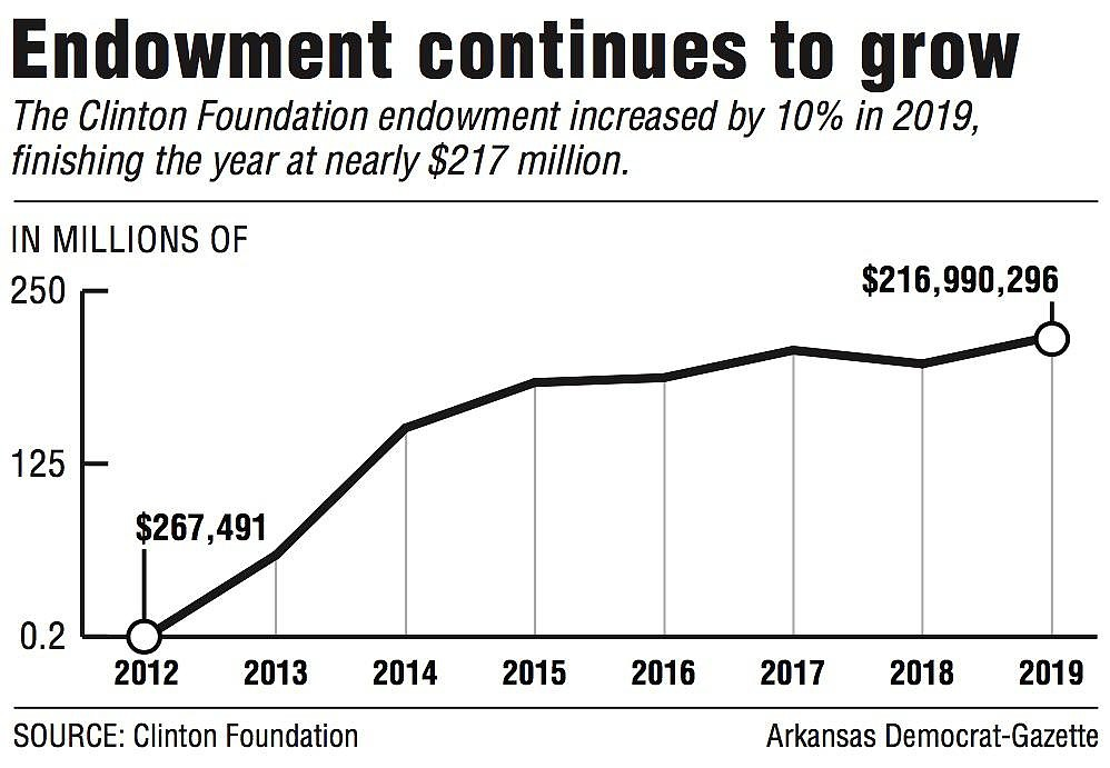 Endowment continues to grow