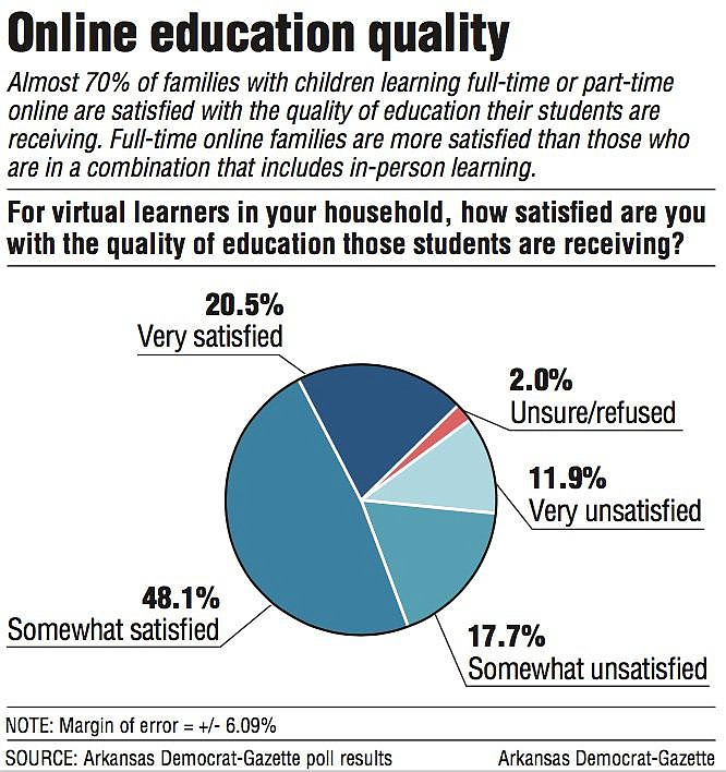 Online education quality