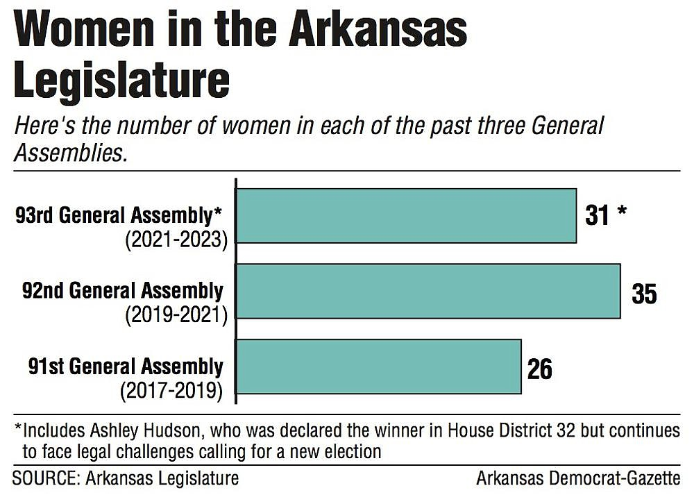 Women in the Arkansas Legislature