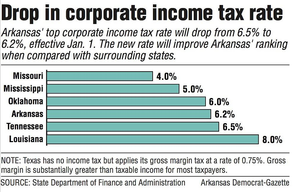 Drop in corporate income tax rate