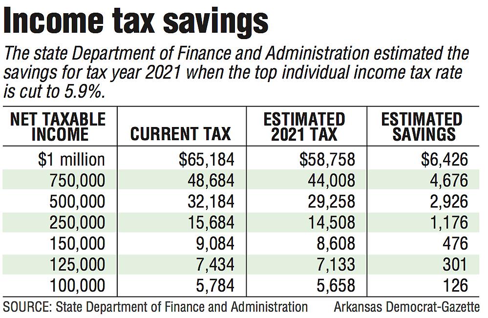 Income tax savings