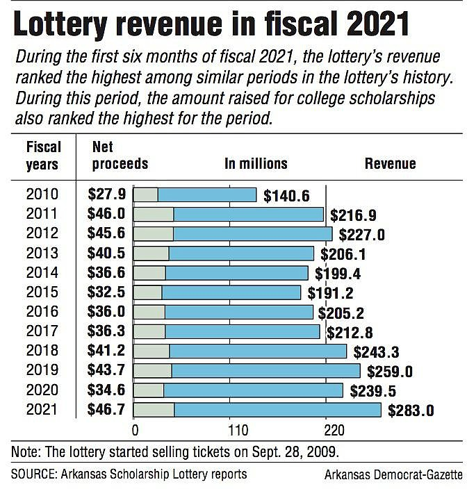 Lottery revenue in fiscal 2021
