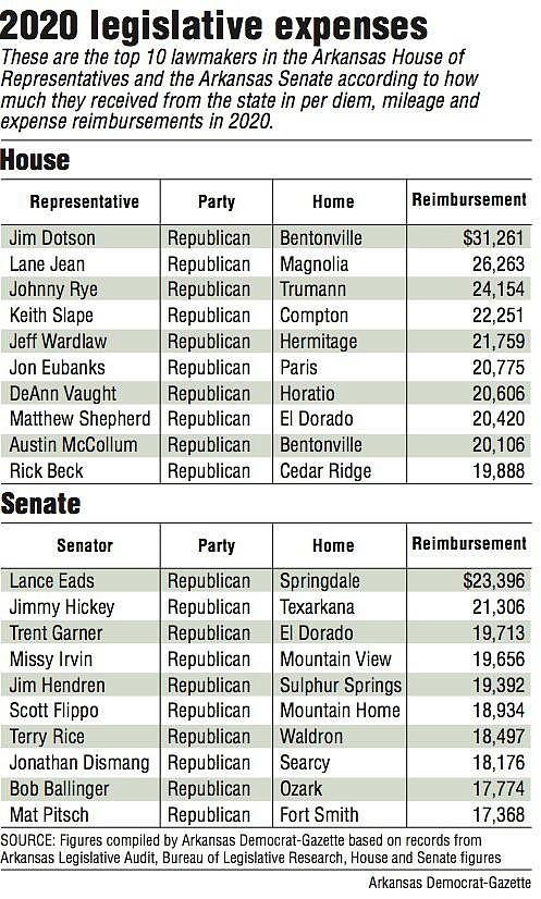 2020 legislative expenses