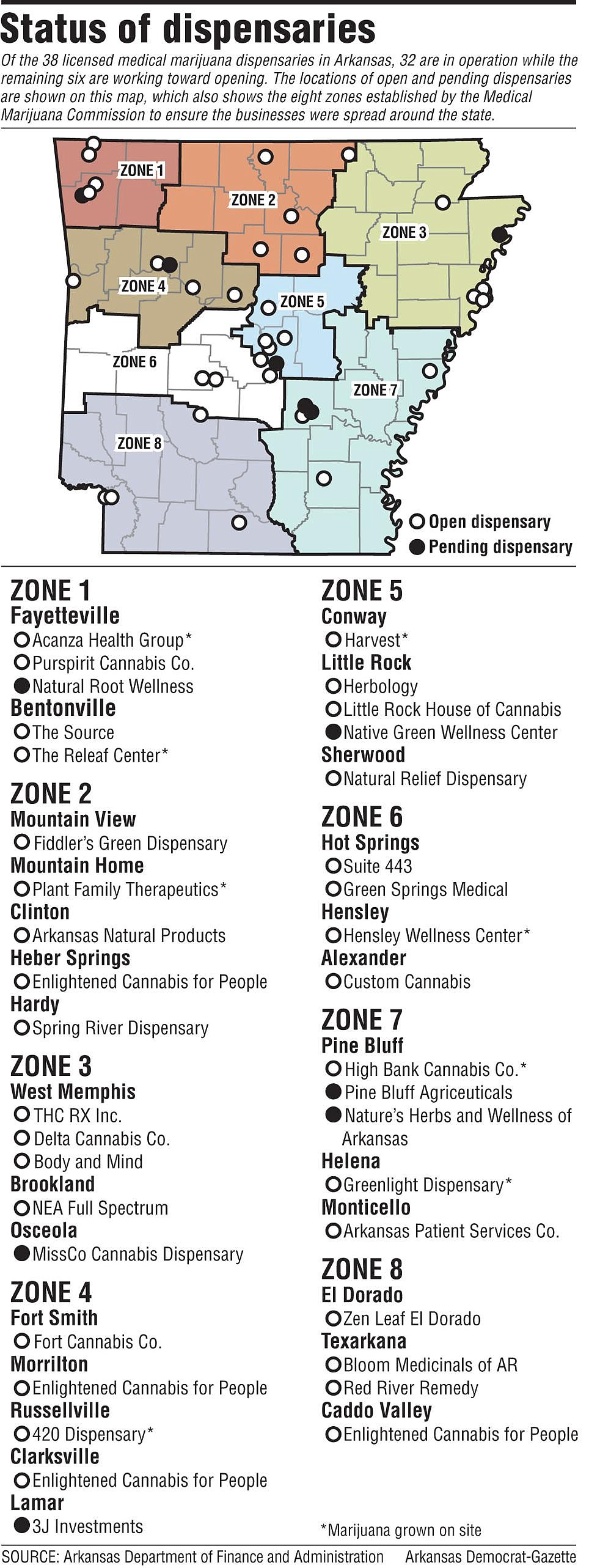 Status of dispensaries