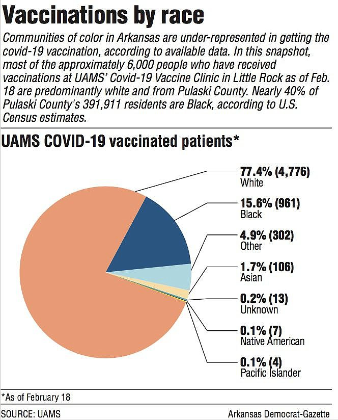 Vaccinations by race