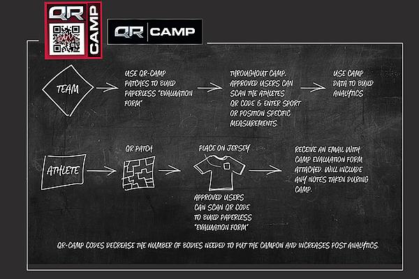 A screenshot from QRRecruiter.com explains how the platform helps baseball recruits.