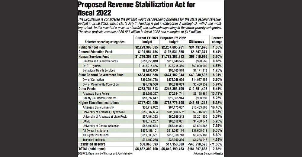 Proposed Revenue Stabilization Act for fiscal 2022