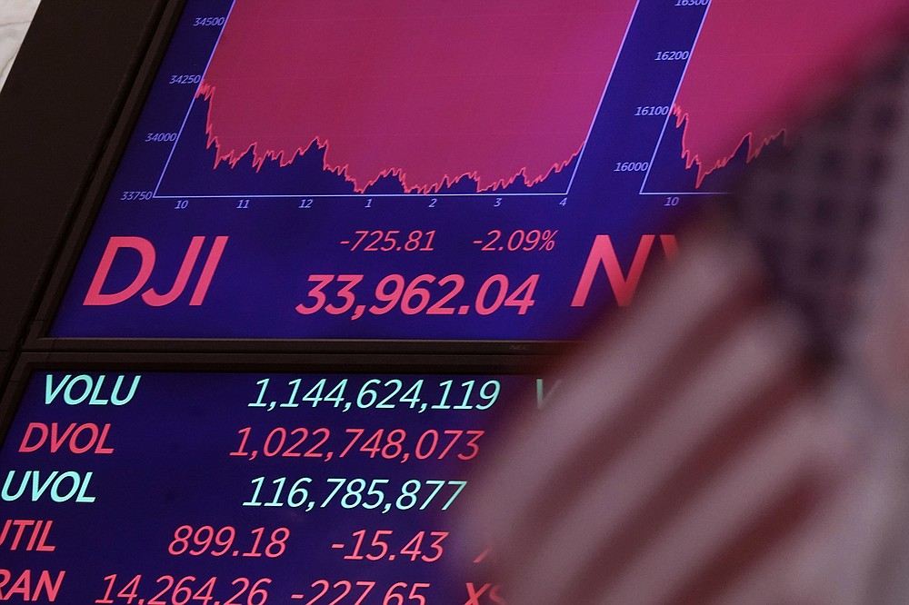 A board above the trading floor of the New York Stock Exchange shows the closing number for the Dow Jones Industrial Average, Monday, July 19, 2021. The S&P 500 lost 1.6% Monday and the DJIA gave up 725 points, or 2.1%. (AP Photo/Richard Drew)