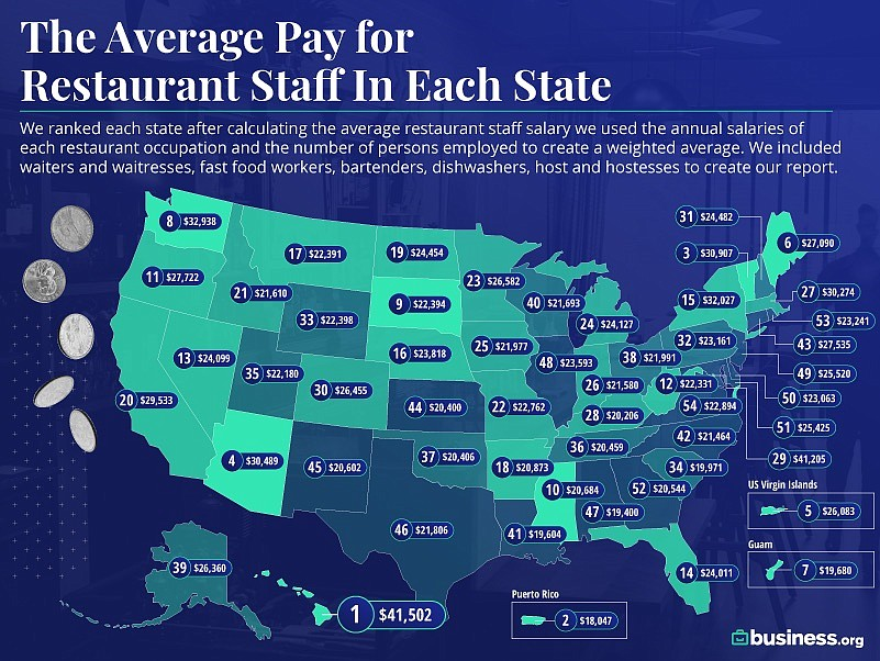 Arkansas is 18th in Business.org's ranking of the best and worst paying states for restaurant workers. (Special to the Democrat-Gazette)